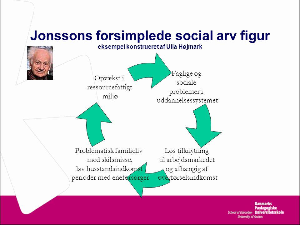Jonssons forsimplede social arv figur eksempel konstrueret af Ulla Højmark