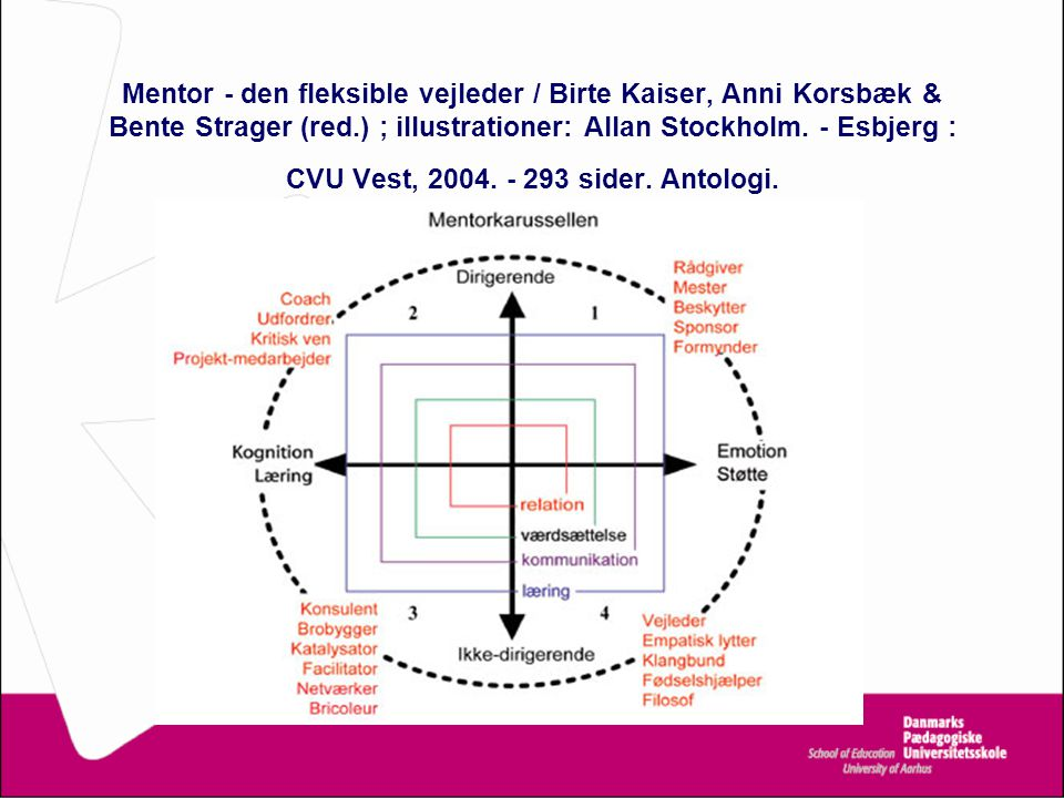 Mentor - den fleksible vejleder / Birte Kaiser, Anni Korsbæk & Bente Strager (red.) ; illustrationer: Allan Stockholm.