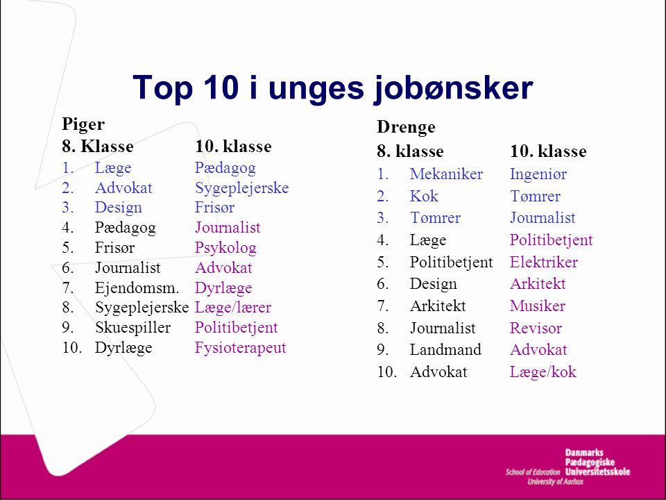 Top 10 i unges jobønsker Piger 8. Klasse 10. klasse Drenge