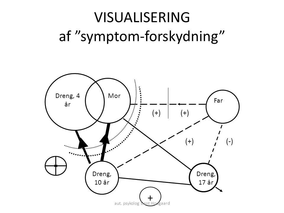 VISUALISERING af symptom-forskydning