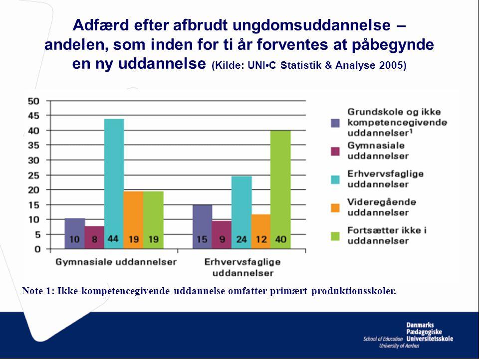 Adfærd efter afbrudt ungdomsuddannelse – andelen, som inden for ti år forventes at påbegynde en ny uddannelse (Kilde: UNI•C Statistik & Analyse 2005)
