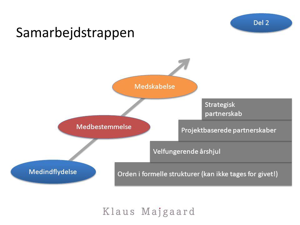 Samarbejdstrappen Del 2 Medskabelse Strategisk partnerskab