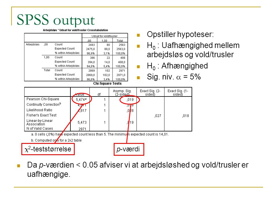 SPSS output Opstiller hypoteser: