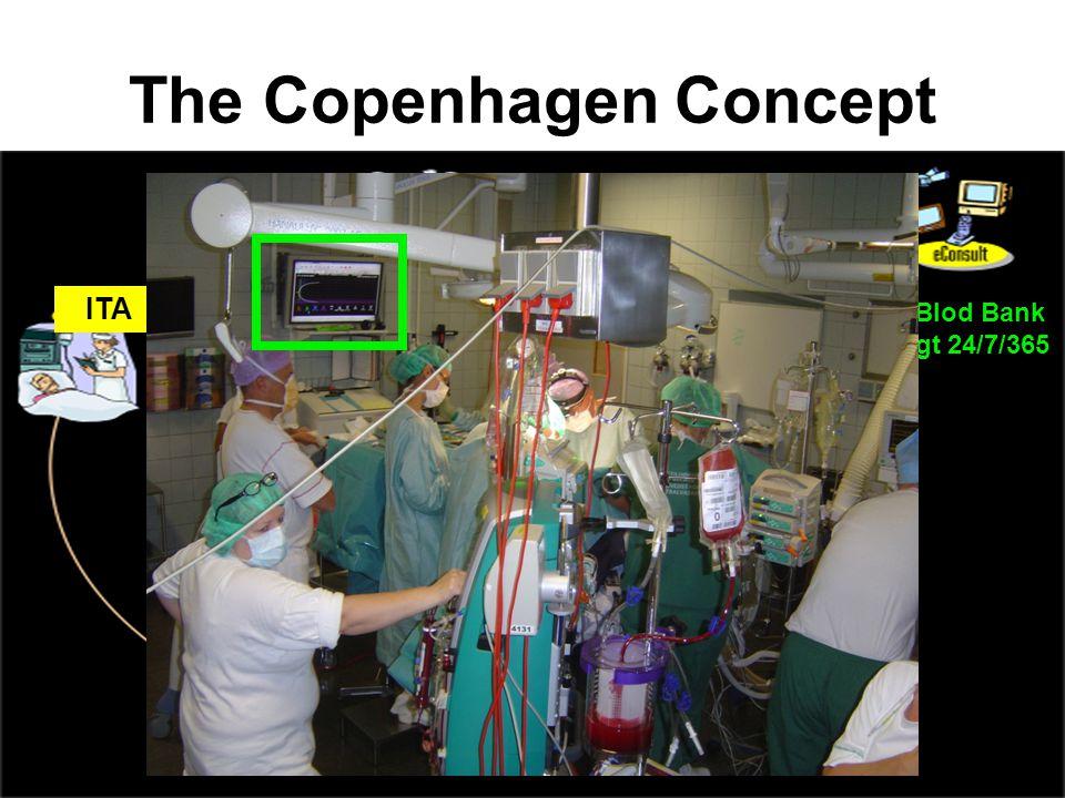 The Copenhagen Concept