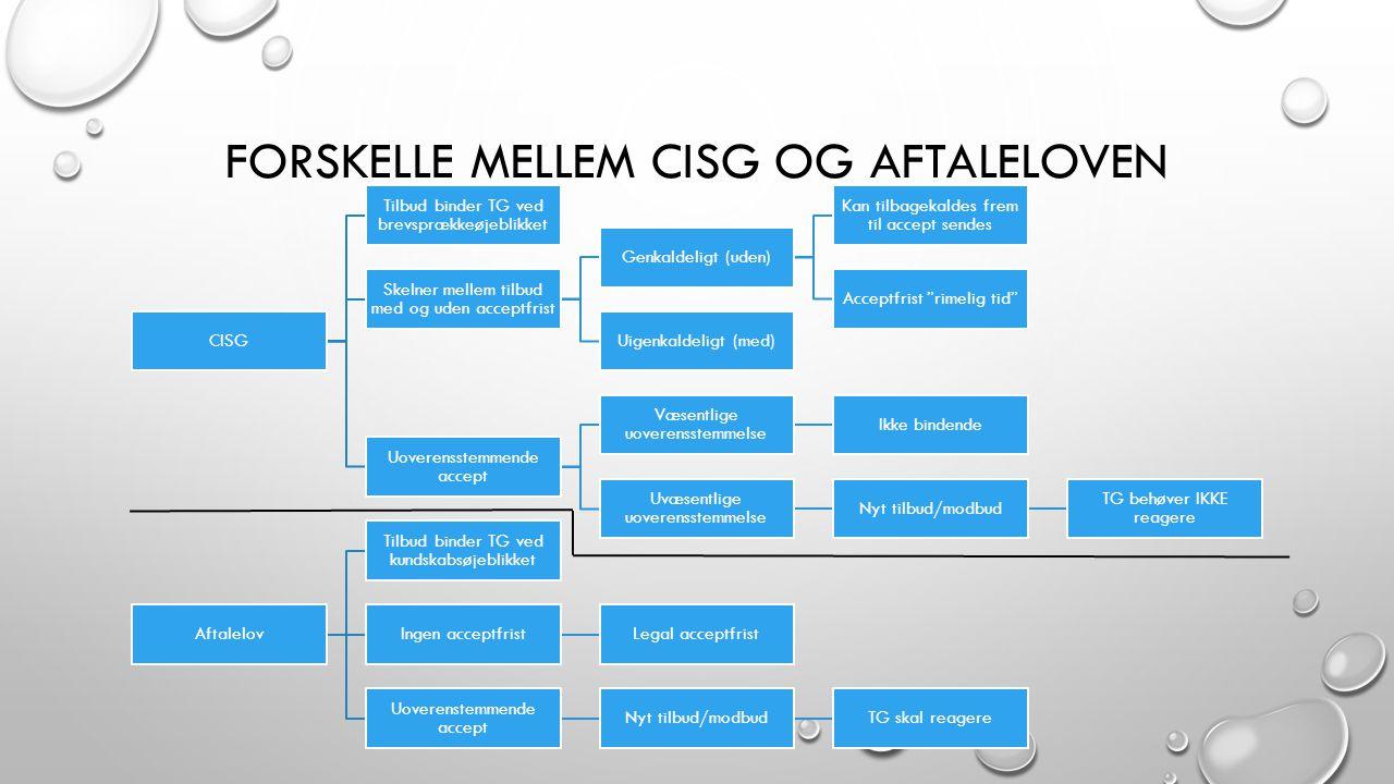 Forskelle mellem CISG og aftaleloven