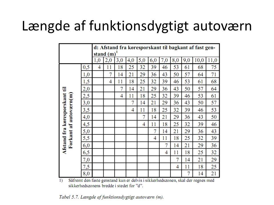 Længde af funktionsdygtigt autoværn