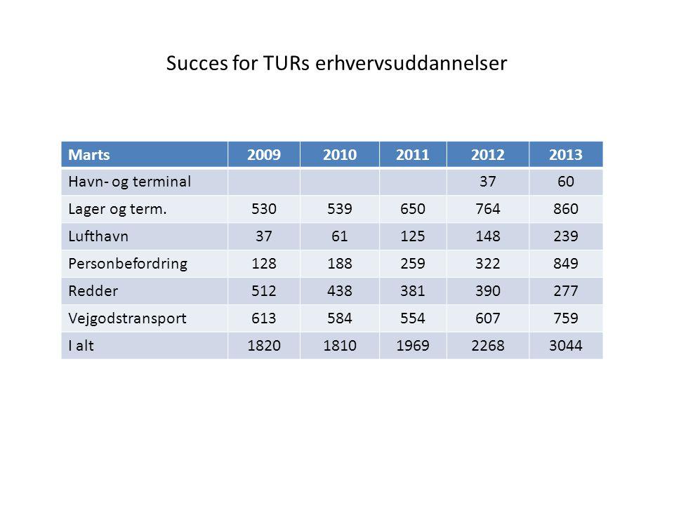 Succes for TURs erhvervsuddannelser