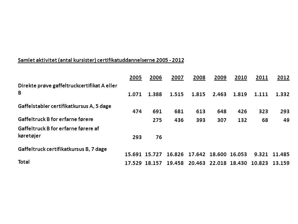 Samlet aktivitet (antal kursister) certifikatuddannelserne 2005 - 2012