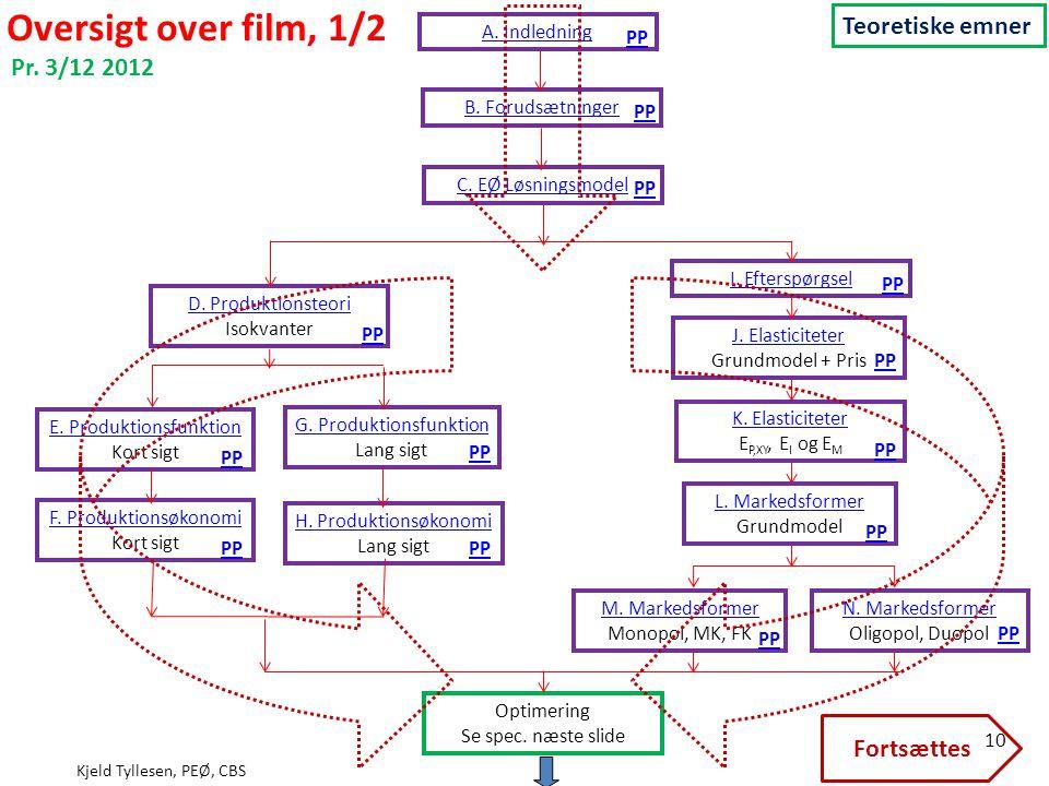 Oversigt over film, 1/2 Teoretiske emner Pr. 3/12 2012 Fortsættes