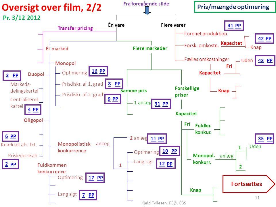 Oversigt over film, 2/2 Pris/mængde optimering Pr. 3/12 2012