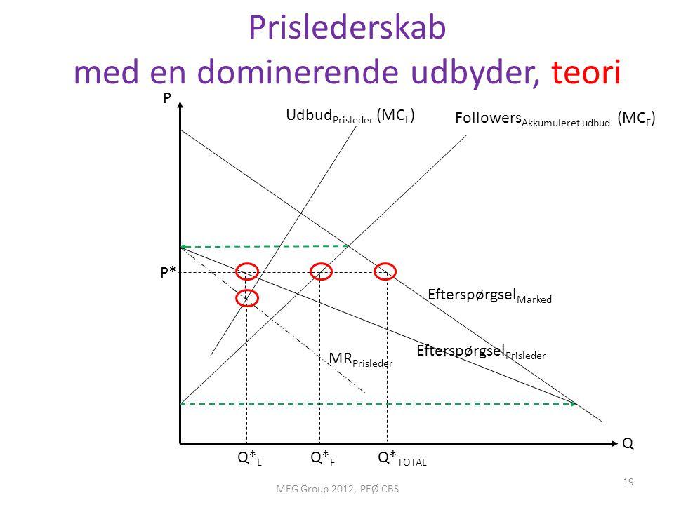 Prislederskab med en dominerende udbyder, teori