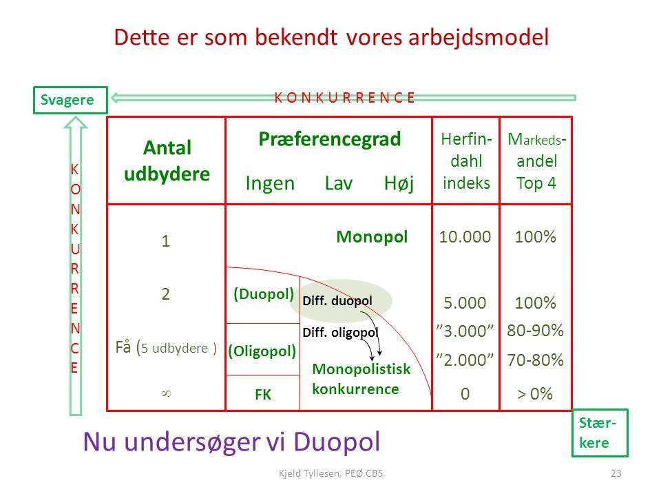 Nu undersøger vi Duopol