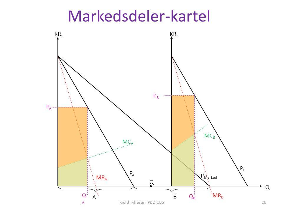 Markedsdeler-kartel KR. KR. PB PA MCB MCA PB PA PMarked MRA Q Q QA B