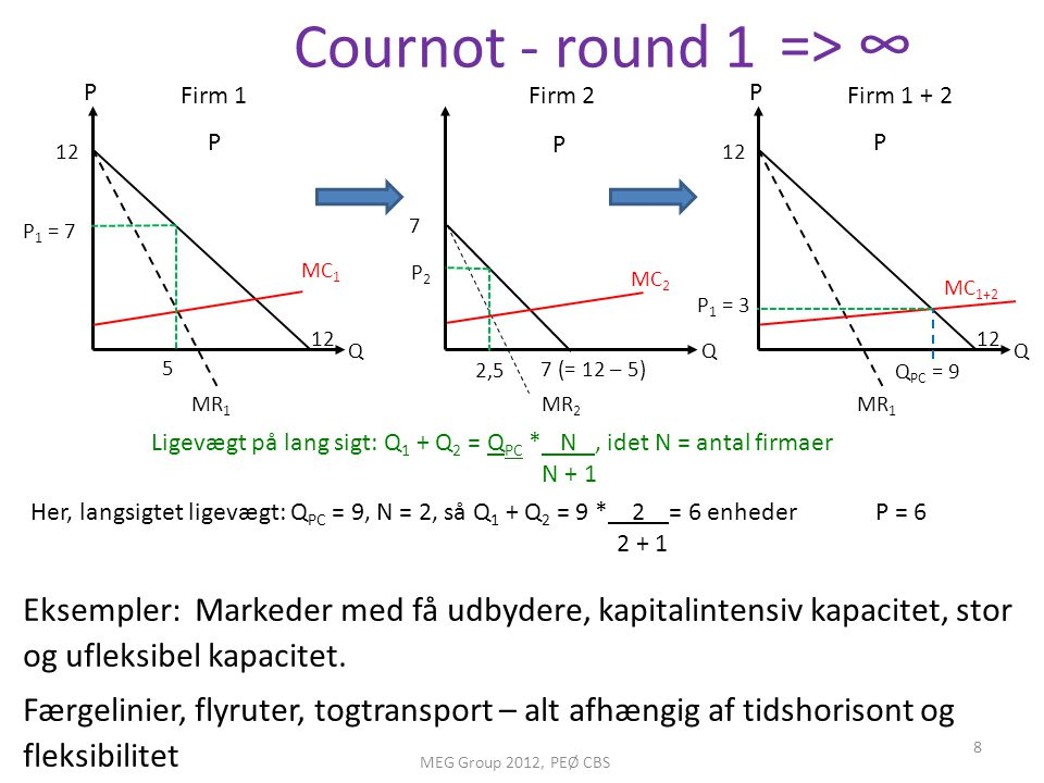 => ∞ Cournot - round 1. P. Firm 1. Firm 2. P. Firm 1 + 2. P. P. P. 12. 12. P1 = 7. 7. MC1.