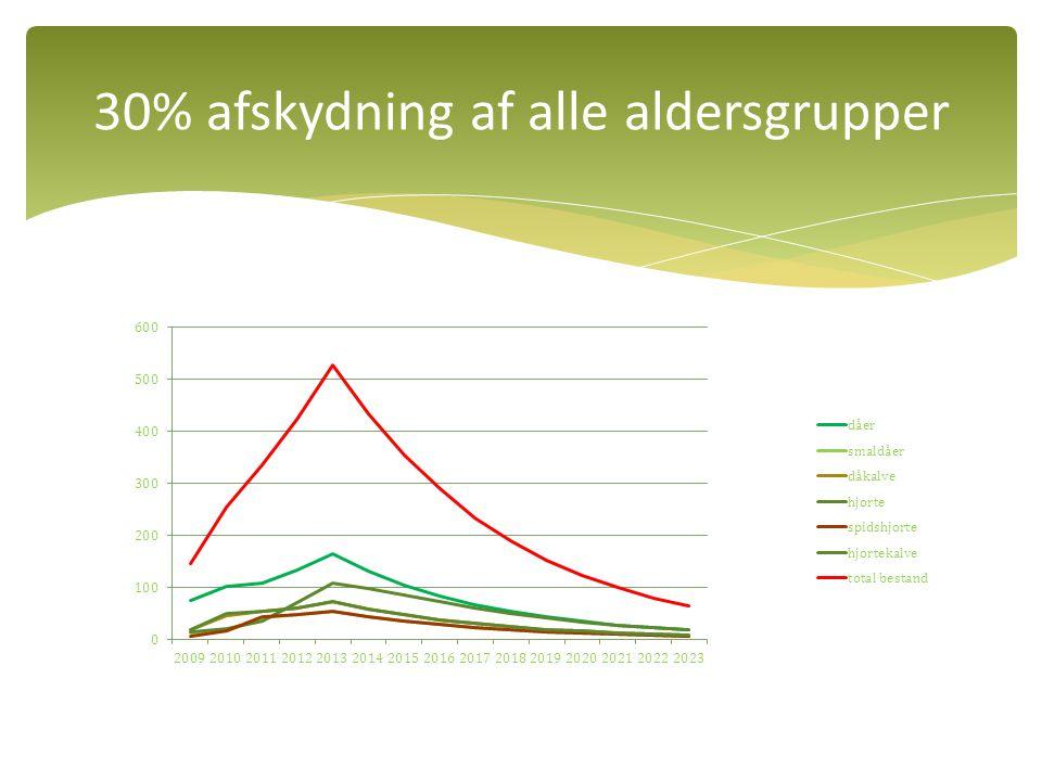 30% afskydning af alle aldersgrupper