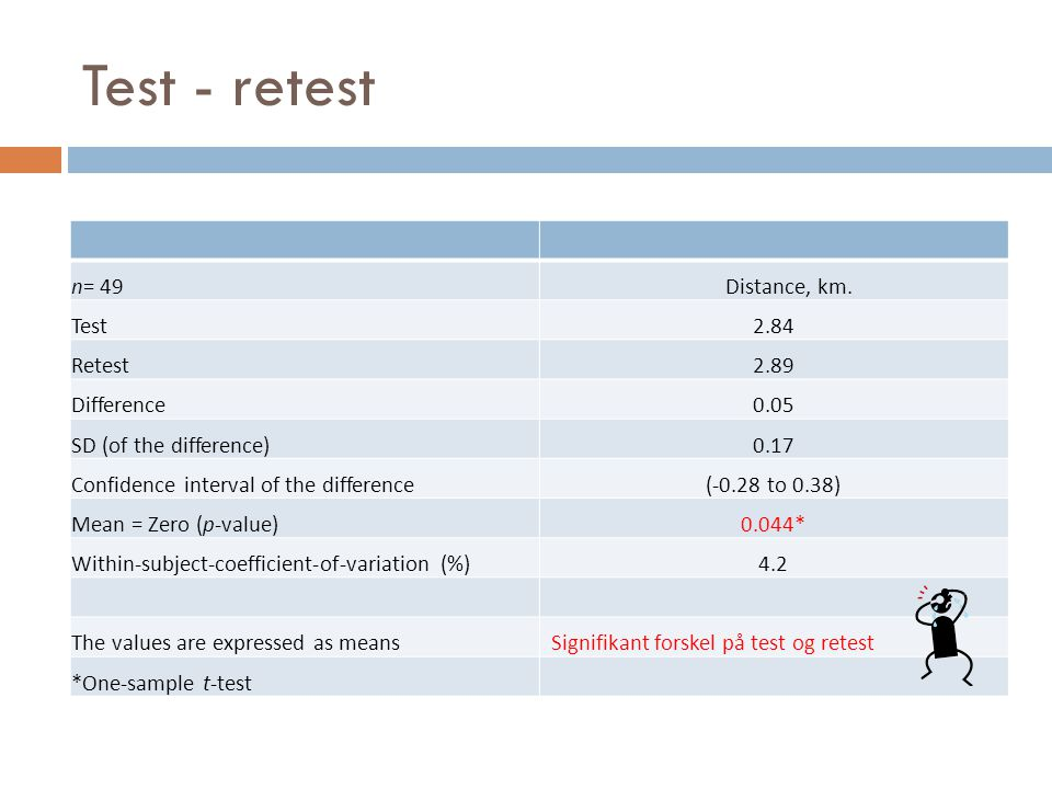 Test - retest n= 49 Distance, km. Test 2.84 Retest 2.89 Difference