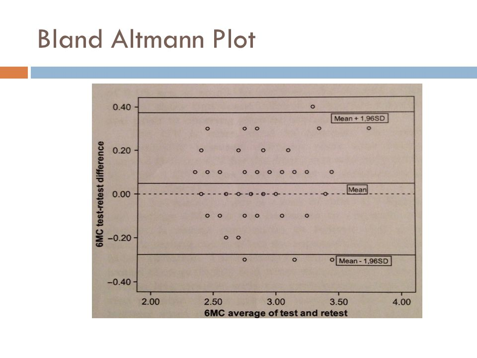 Bland Altmann Plot