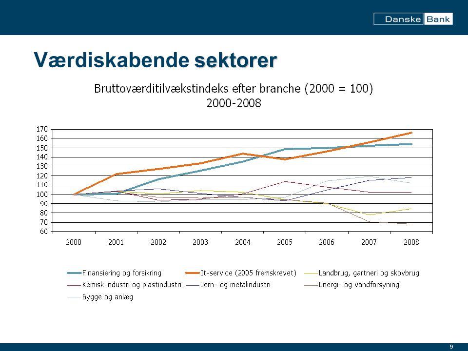 Værdiskabende sektorer