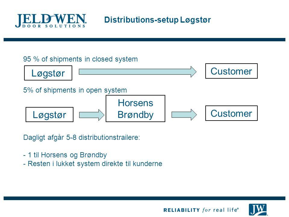 Distributions-setup Løgstør