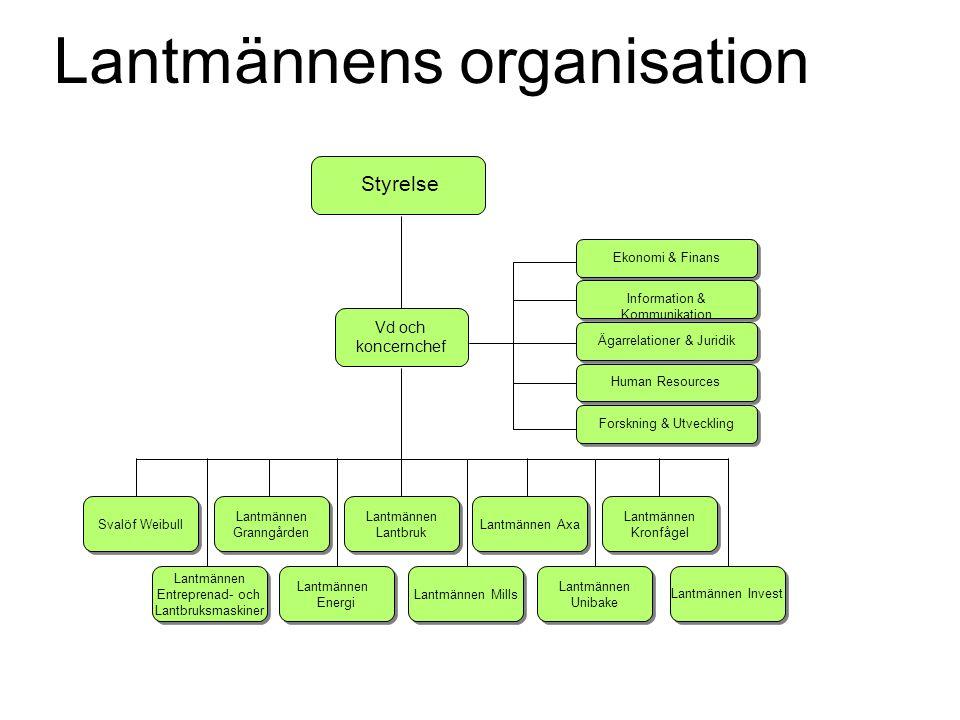 Lantmännens organisation