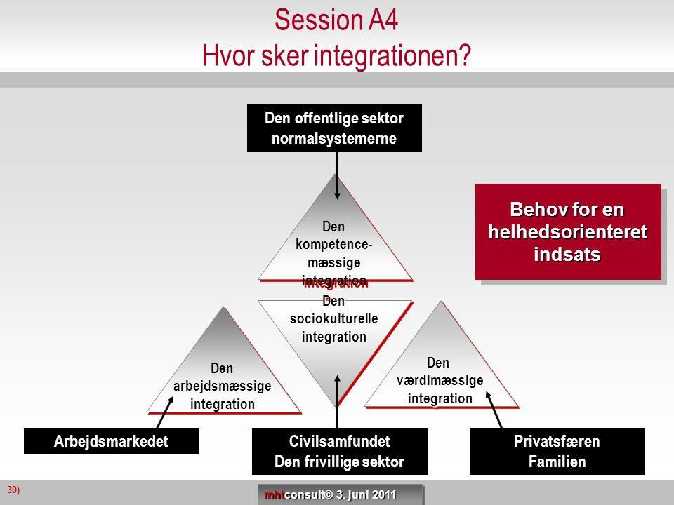Session A4 Hvor sker integrationen