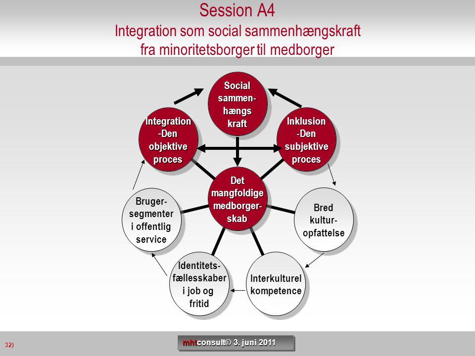 Session A4 Integration som social sammenhængskraft fra minoritetsborger til medborger