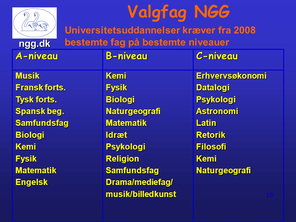 Valgfag NGG Universitetsuddannelser kræver fra 2008 bestemte fag på bestemte niveauer. ngg.dk. A-niveau.