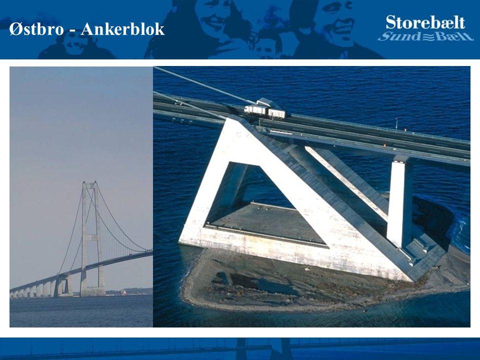 Østbro - Ankerblok