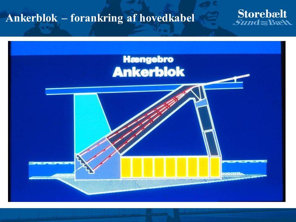Ankerblok – forankring af hovedkabel