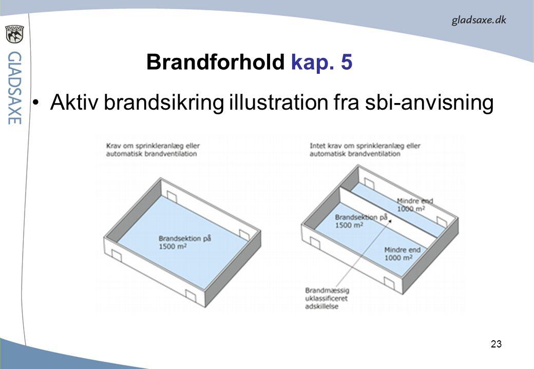 Brandforhold kap. 5 Aktiv brandsikring illustration fra sbi-anvisning