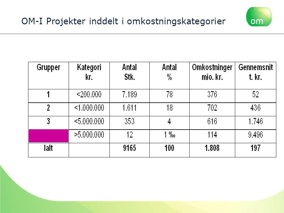 OM-I Projekter inddelt i omkostningskategorier