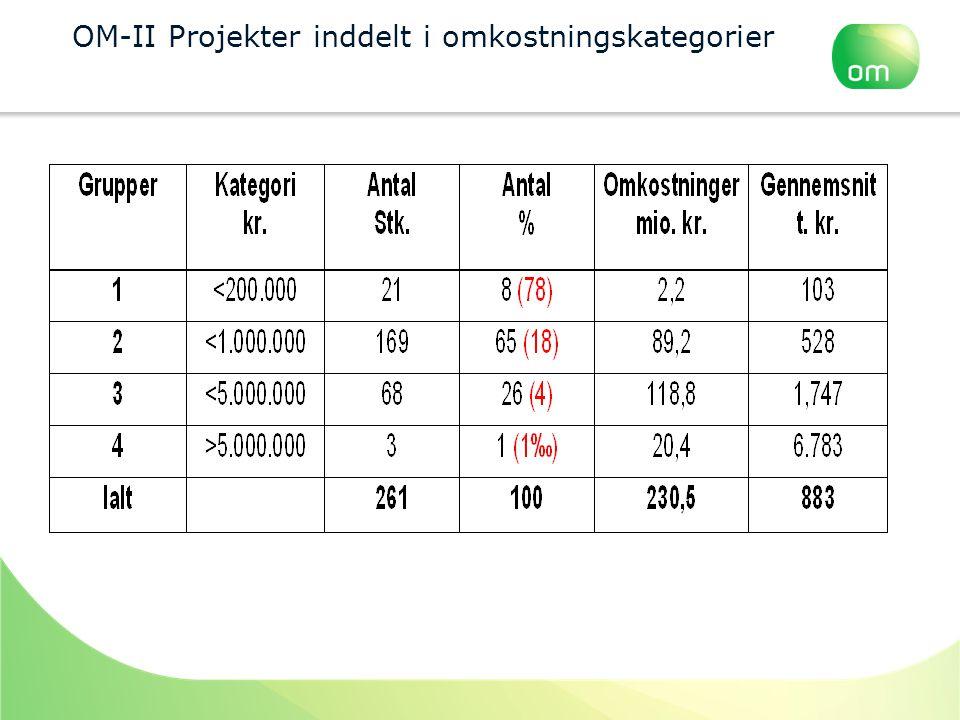 OM-II Projekter inddelt i omkostningskategorier