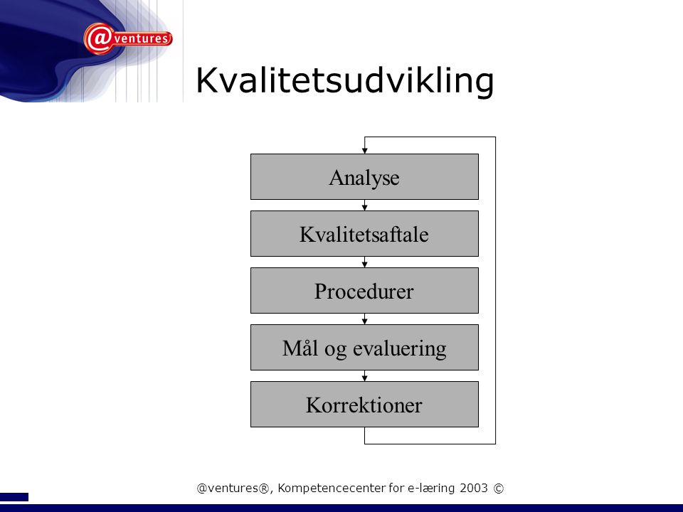 @ventures®, Kompetencecenter for e-læring 2003 ©