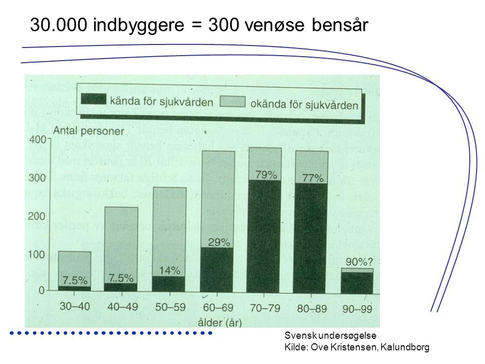 30.000 indbyggere = 300 venøse bensår