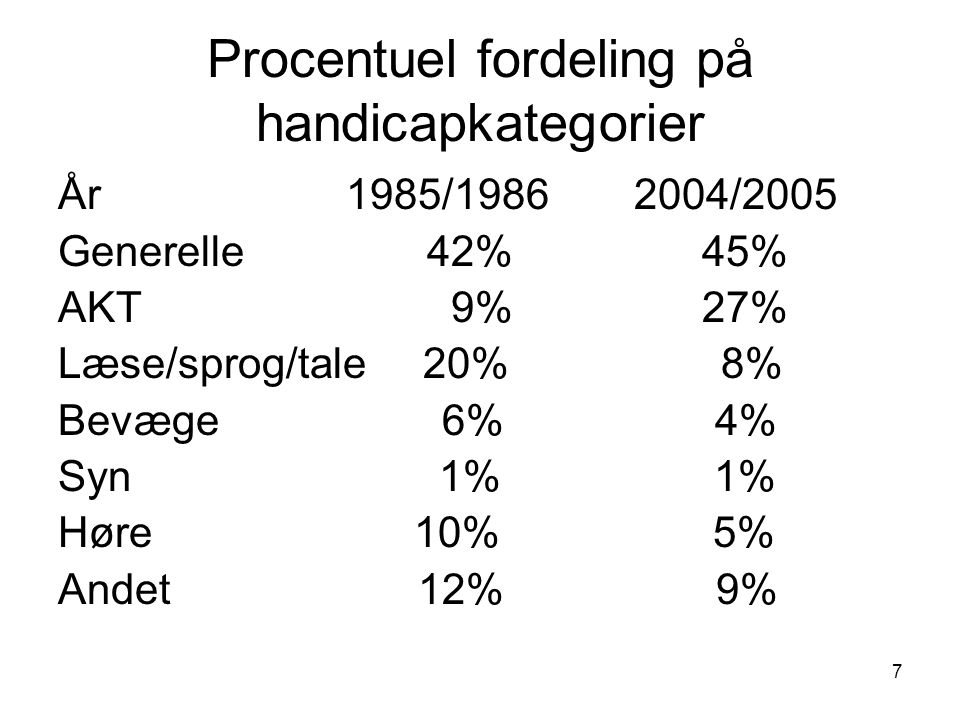 Procentuel fordeling på handicapkategorier