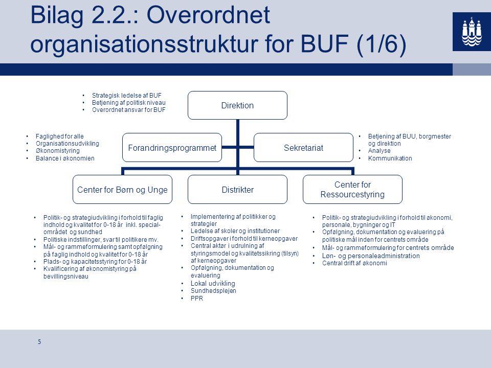 Bilag 2.2.: Overordnet organisationsstruktur for BUF (1/6)