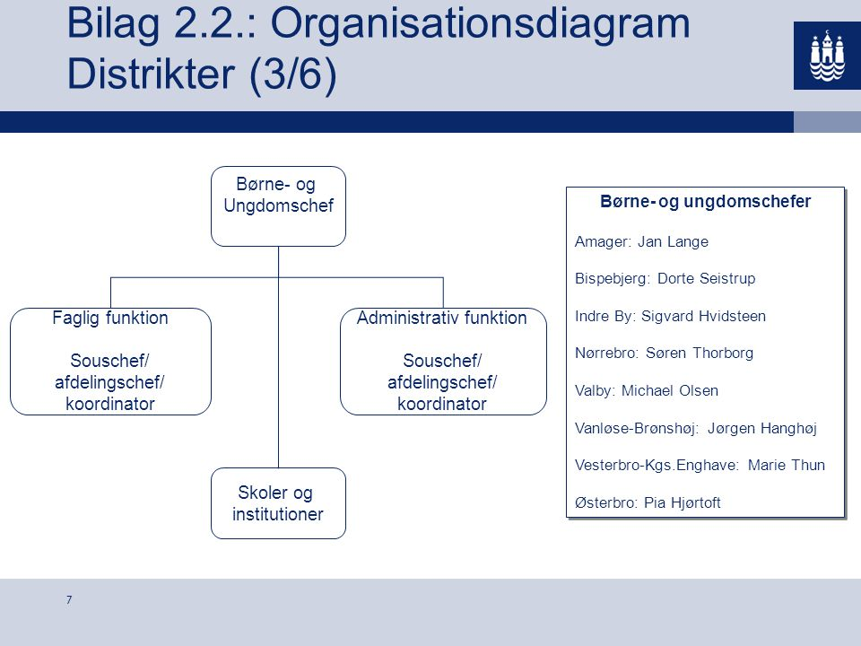 Bilag 2.2.: Organisationsdiagram Distrikter (3/6)
