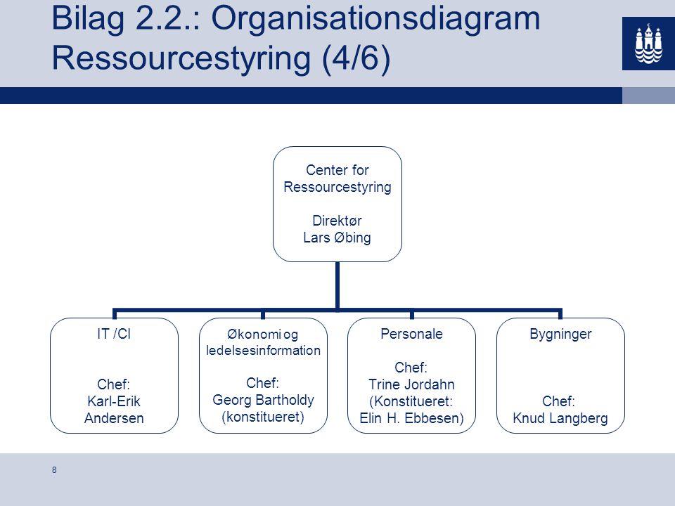 Bilag 2.2.: Organisationsdiagram Ressourcestyring (4/6)