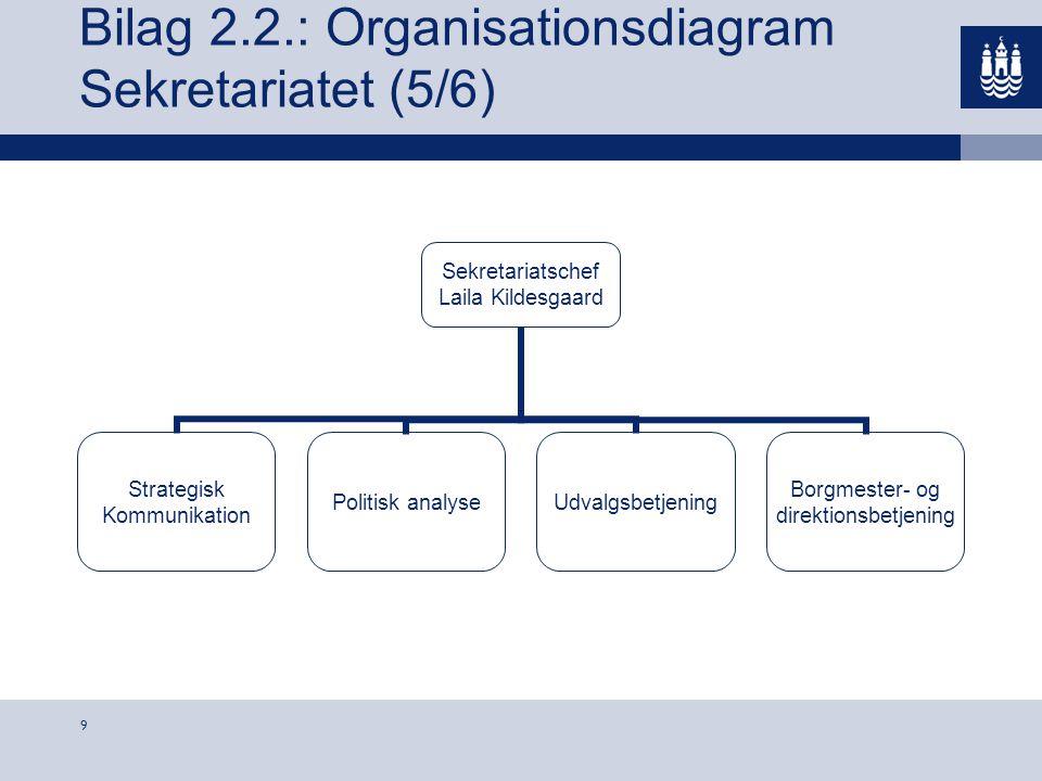 Bilag 2.2.: Organisationsdiagram Sekretariatet (5/6)