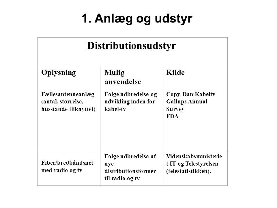 1. Anlæg og udstyr Distributionsudstyr Oplysning Mulig anvendelse