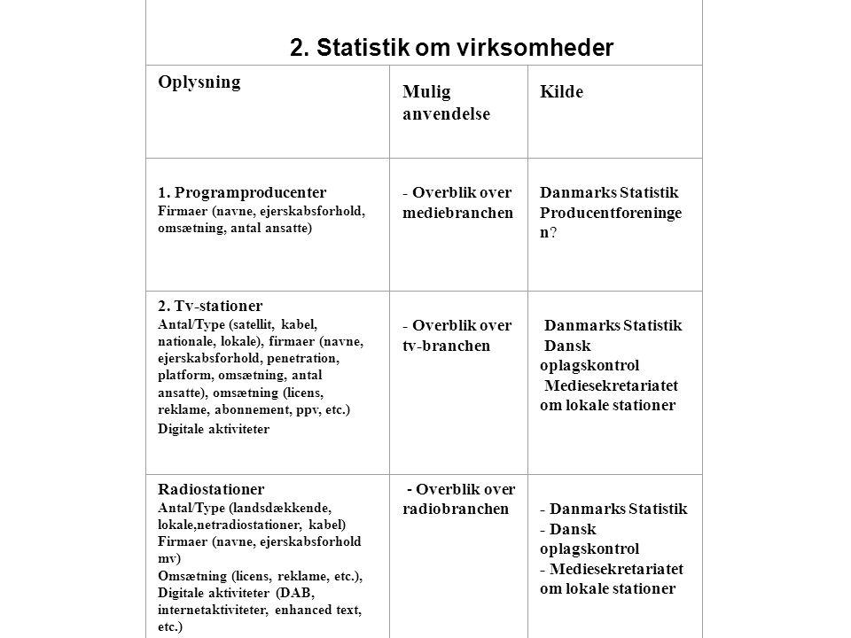 2. Statistik om virksomheder