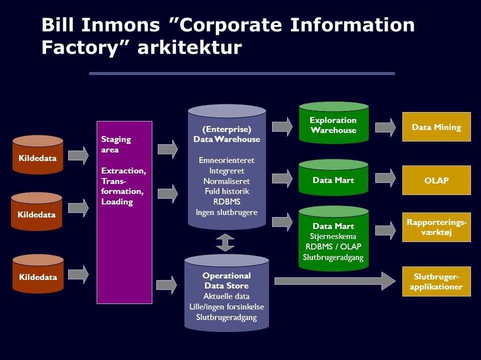 Bill Inmons Corporate Information Factory arkitektur