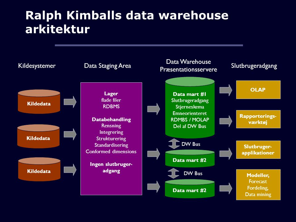 Ralph Kimballs data warehouse arkitektur