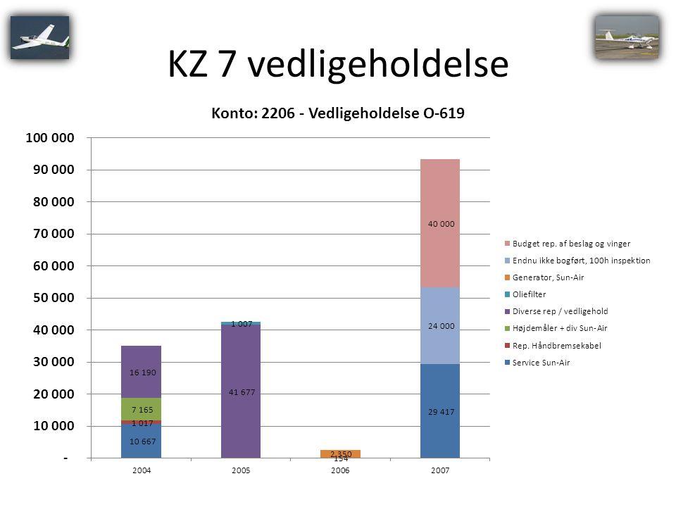 KZ 7 vedligeholdelse