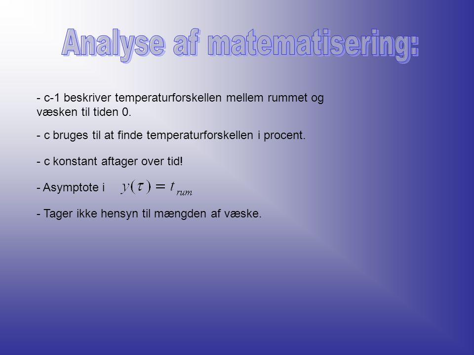 Analyse af matematisering: