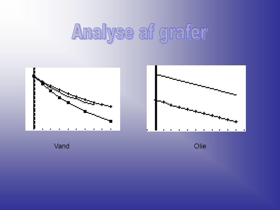 Analyse af grafer Vand Olie