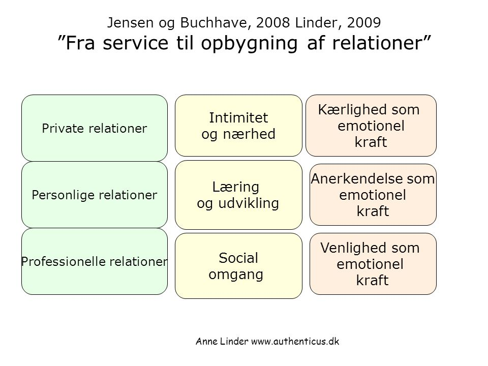 Jensen og Buchhave, 2008 Linder, 2009 Fra service til opbygning af relationer