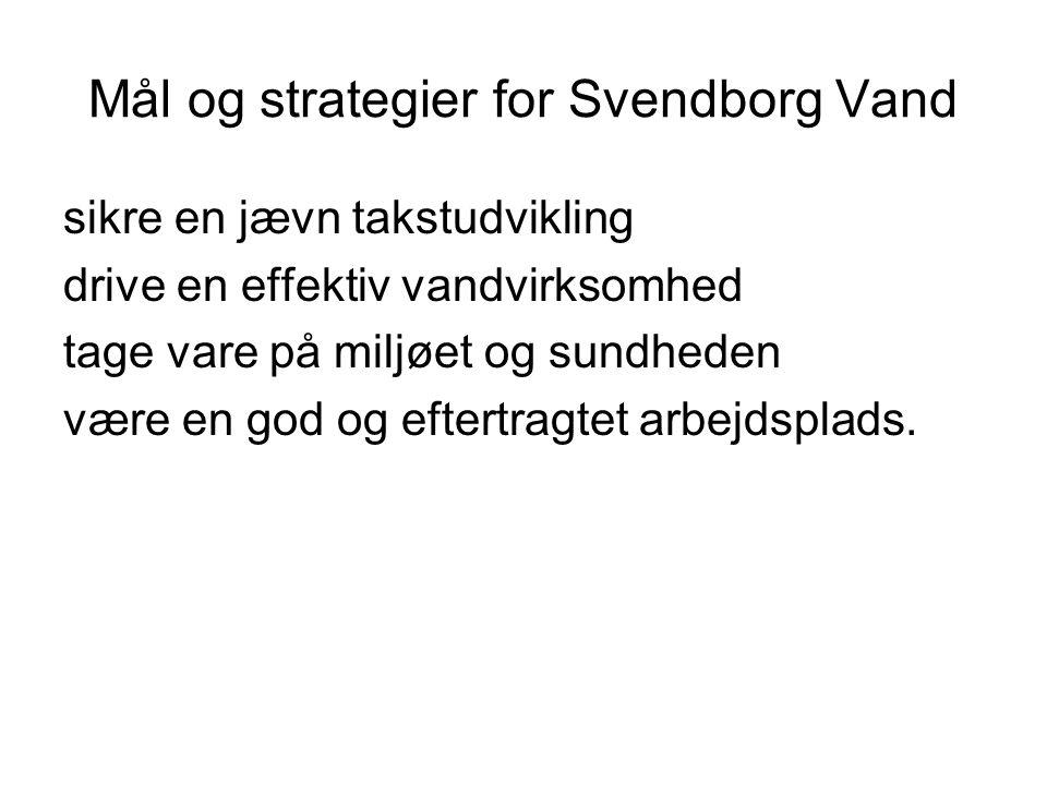 Mål og strategier for Svendborg Vand