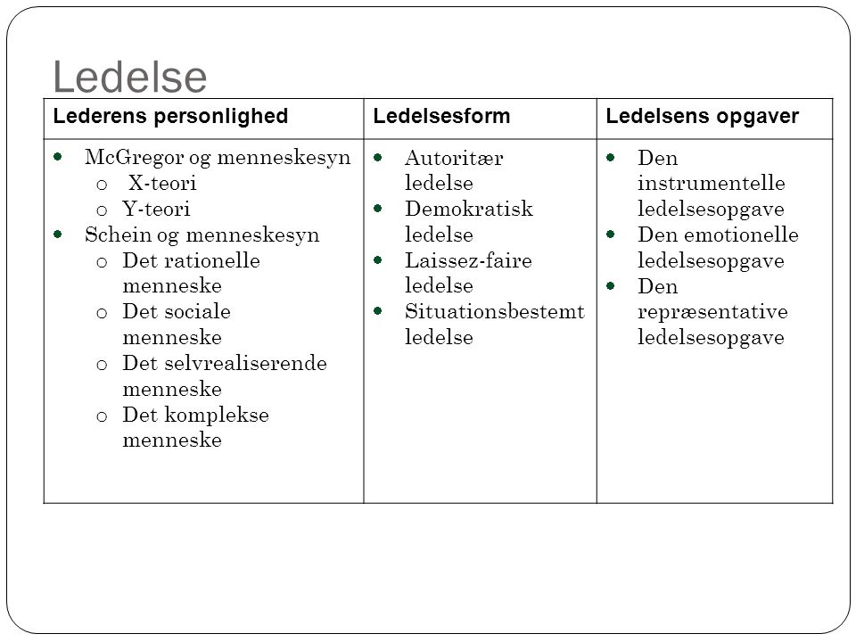 Ledelse Lederens personlighed Ledelsesform Ledelsens opgaver