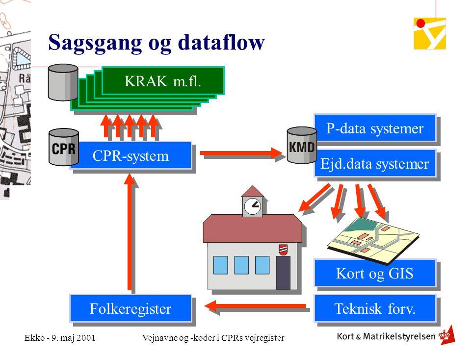 Sagsgang og dataflow Post Danmark KRAK m.fl. DAV m.fl. Falck Politiet